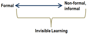 invisible learning chart