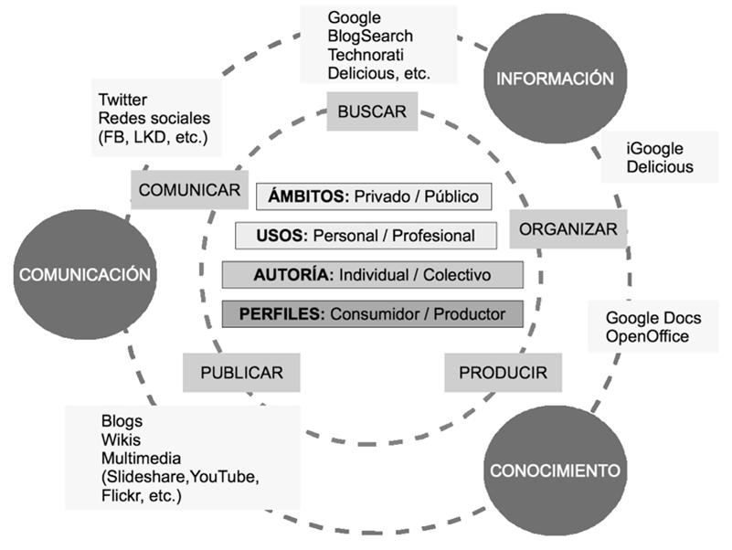 external image competencias-digitales.png