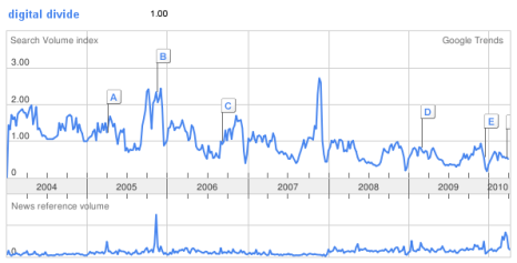 Google Trends: Brecha Digital