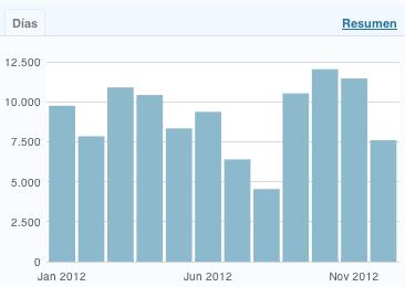 total visitas mensuales en 2011