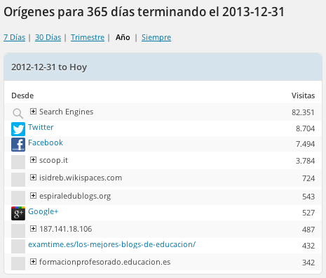 fuentesTrafico2013