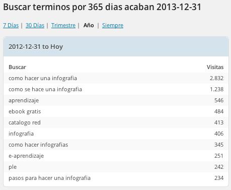 palabras2013